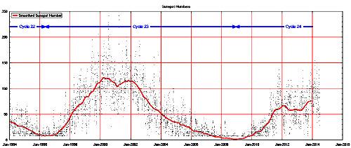 Évolution du nombre de taches visibles à la surface du Soleil ces 20 dernières années, jusqu'en juillet 2014