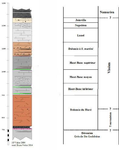 Log stratigraphique local de la série carbonatée du Nord de la France, série constituée surtout du Viséen et aussi du Tournaisien