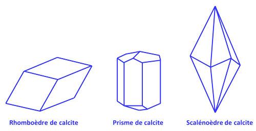 Trois morphologies classiques parmi les multiples formes cristallines de la calcite: le rhomboèdre, équivalent macroscopique de la maille élémentaire, un des nombreux prismes possibles, le scalénoèdre ditrigonal