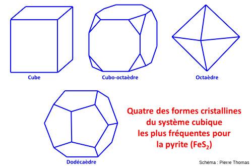 Les quatre formes cristallines les plus fréquentes de la pyrite