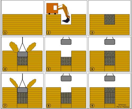Schéma résumant le deuxième mode opératoire de compactage, celui qui donne les points d'ancrage les plus aptes à supporter de fortes charges