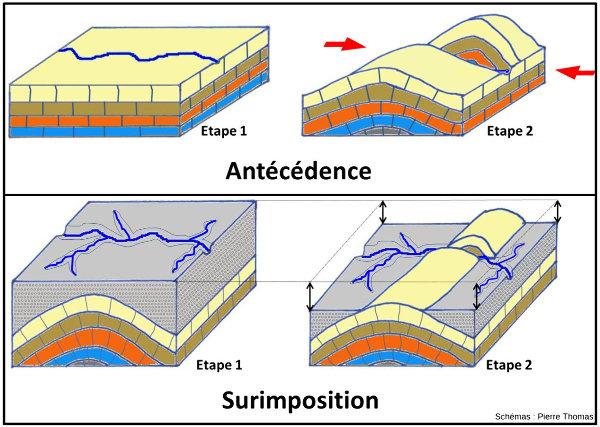 Schémas théoriques résumant ce que sont les phénomènes d'antécédence (en haut, cf. Val de Fier) et de surimposition (Gorges du Fier, en bas)