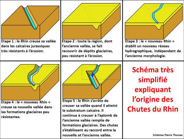 Suite de schémas très simplifiés et assez théoriques expliquant l'origine des Chutes du Rhin