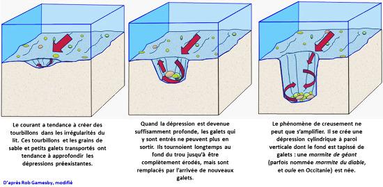 Schéma simplifié résumant la formation des marmites de géant