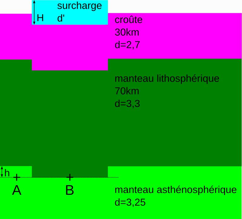 Isostasie: calcul de l'enfoncement lié à une surcharge locale