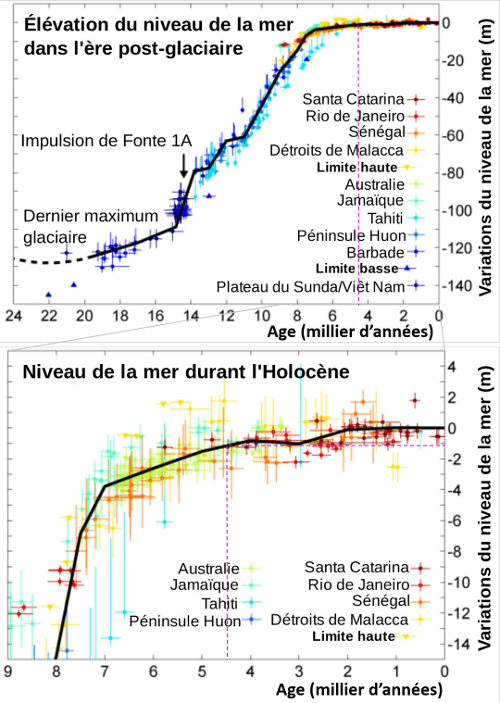 Évolution globale du niveau des mers depuis le Dernier maximum glaciaire et au cours de l'Holocène