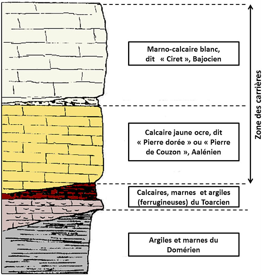 Log stratigraphique local simplifié du secteur de Couzon au Mont d'Or, dans les Monts d'Or lyonnais