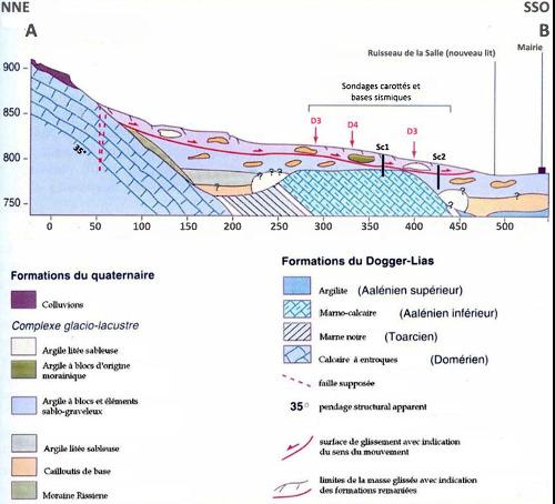 Coupe géologique le long du glissement de terrain de la Salle en Beaumont (Isère)