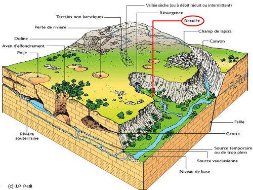 Bloc diagramme théorique représentant les diverses figures morphologiques existant en pays calcaire tabulaire, dont les reculées