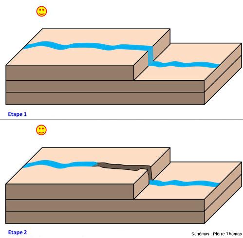 Mécanisme schématique très simplifié de la formation des pertes comme celles du Rhône ou celles de la Valserine