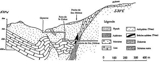 Coupe géologique simplifiée de la région de Gryonne, Suisse