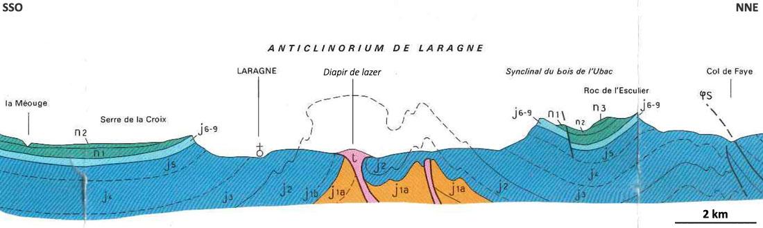 Coupe géologique passant par le diapir de Lazer
