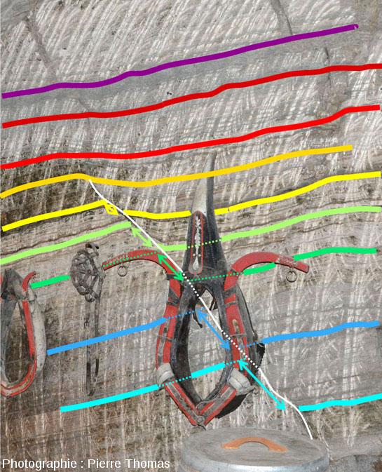 Schéma interprétatif de cette faille normale partiellement cachée par un collier de cheval