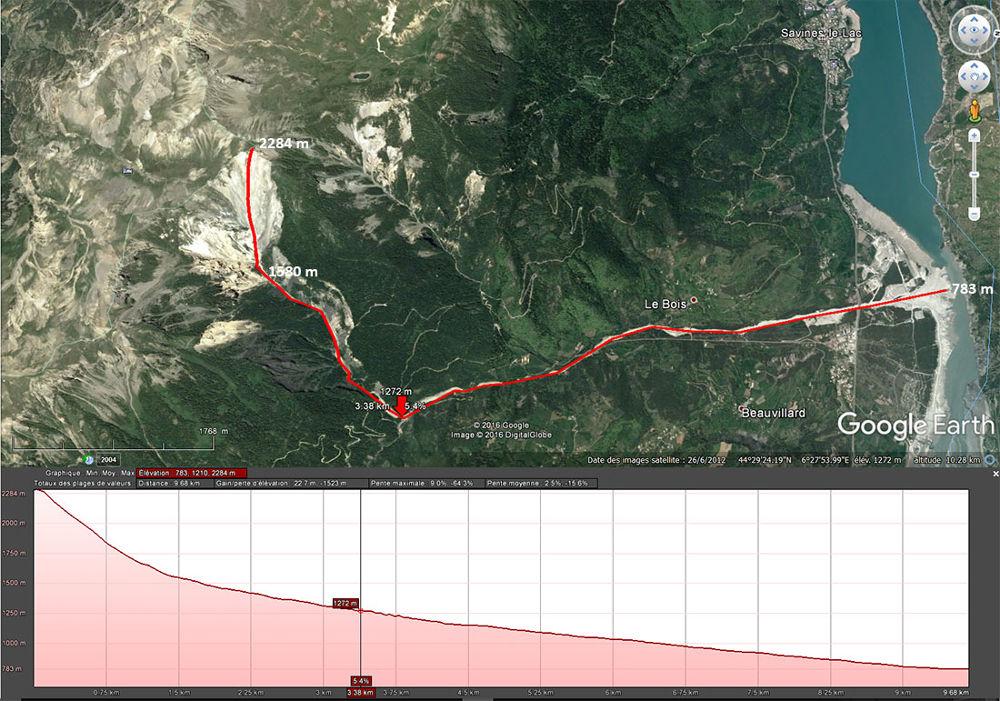 Profil topographique longitudinal le long des torrents de Bragousse et de Boscodon