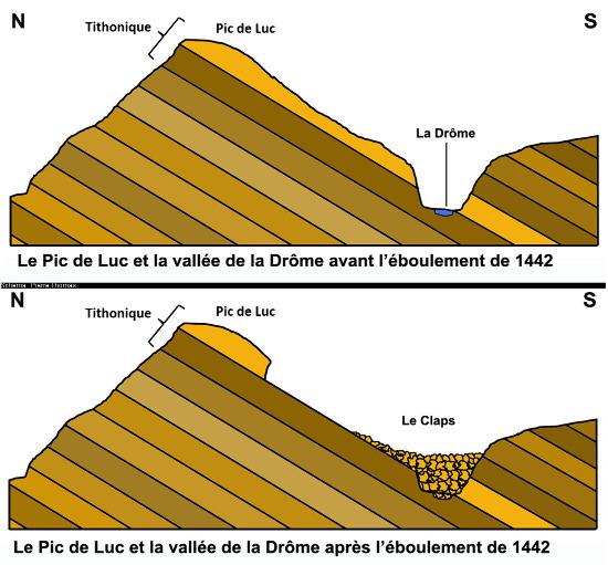Schéma simplifié résumant la formation du Claps en 1442