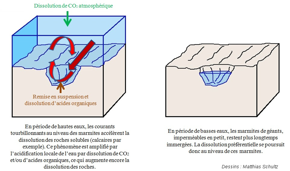 Mécanisme chimique complémentaire pour la formation des marmites de géant