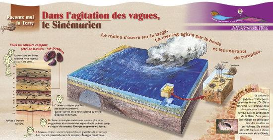 """Panneau explicatif de l'arrêt """"Sinémurien"""" le long du sentier géologique Chasselay-Poleymieux"""