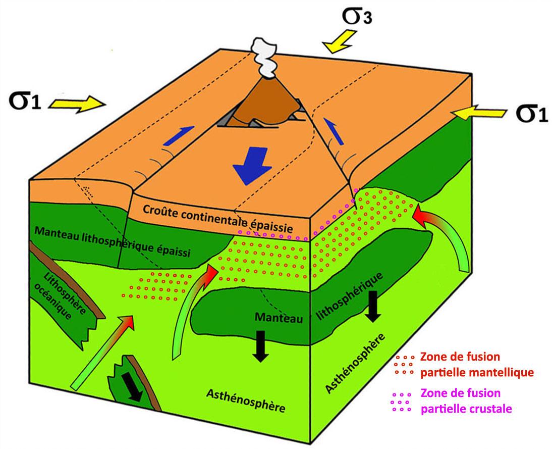 Schéma montrant une situation géodynamique assez voisine pouvant être à l'origine d'une partie du volcanisme des zones de collision, durant une période où l'épaississement crustal et lithosphérique est presque terminé et où la convergence se manifeste surtout par des grands décrochements
