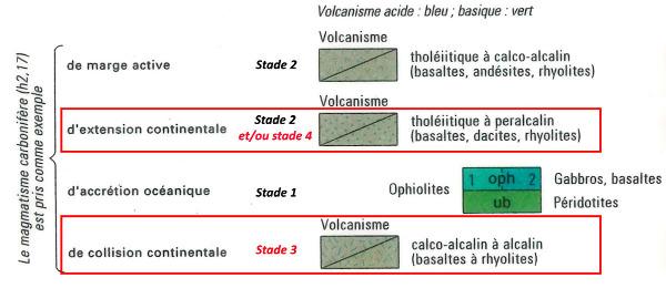 Extrait (modifié) de la légende de la carte géologique de France au 1/1000000 concernant le volcanisme carbonifère