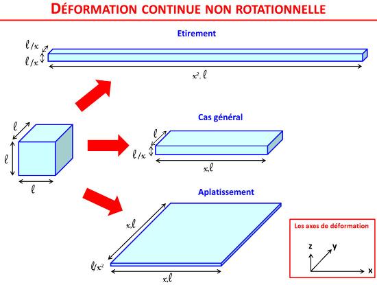"""Déformation (non rotationnelle) théorique d'un cube de côté """"l"""""""