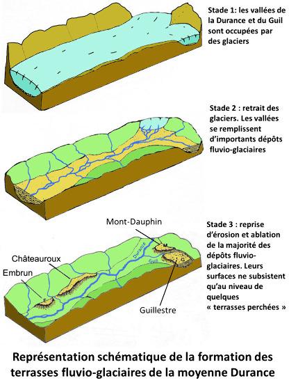 Représentation très schématique de l'hypothèse classique de l'origine des terrasses fluvio-glaciaires de la moyenne Durance