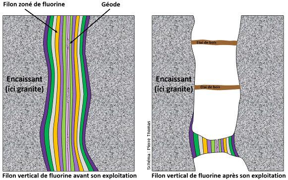 Schémas résumant la technique d'exploitation des filons verticaux de fluorine du Beaujolais