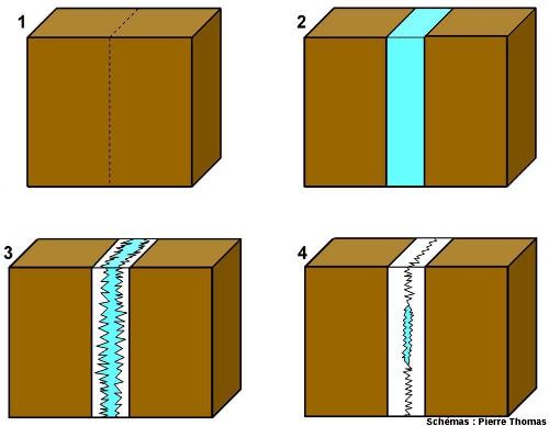 Schéma très simplifié expliquant le mode de genèse des filons hydrothermaux du type du filon de barytine présenté ici