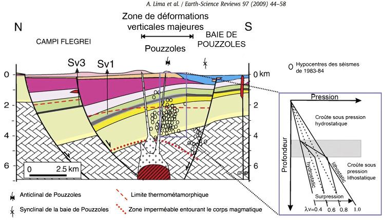 Coupe schématique de la région de Pouzzoles, emplacement supposé du corps magmatique et évolution de la pression avec la profondeur