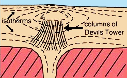 Exemple de raisonnement pouvant permettre de reconstituer la géométrie du corps magmatique dont la Tour du Diable est une relique