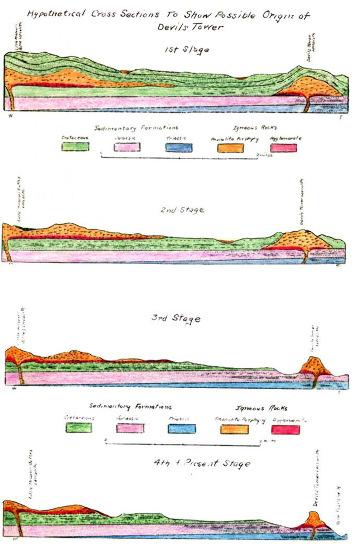 Schémas historiques du début du XXème siècle expliquant l'origine de la Tour du Diable (Devils Tower, à droite) et des Missouri Buttes (à gauche)