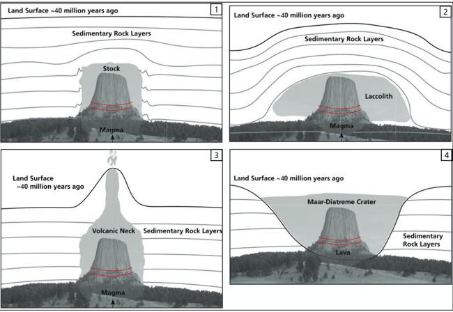 Les 4 hypothèses de mise en place présentées par le Devils Tower National Monument en 2017