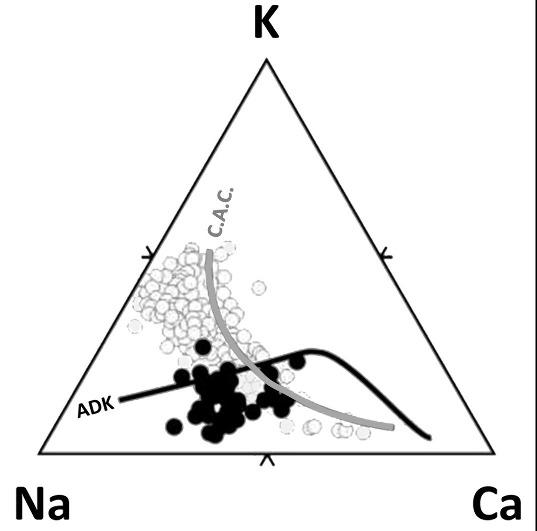 Diagrame K-Na-Ca montrant la différence entre les roches de la série calco-alcaline classique (C.A.C., en grisé) et les adakites (ADK, en noir)