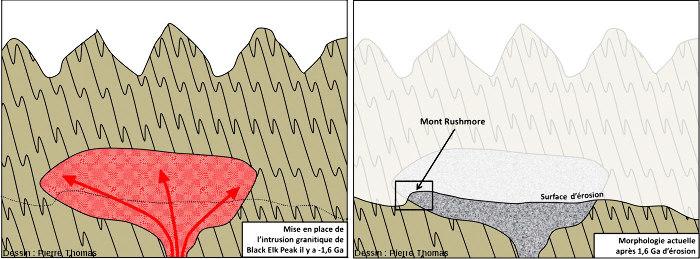 Schéma explicatif de la formation du Mont Rushmore