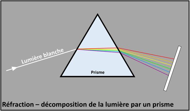 La réfraction-décomposition de la lumière par un prisme