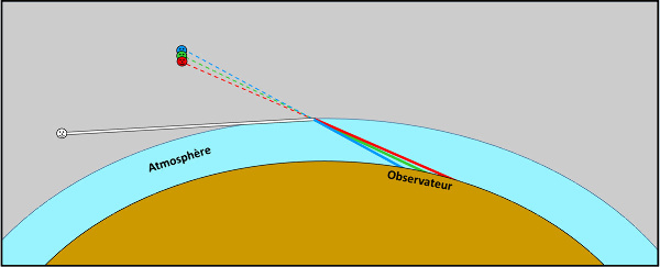 Schéma hyper-simplifié de la réfraction-décomposition de la lumière par l'atmosphère lors d'un éclairage rasant