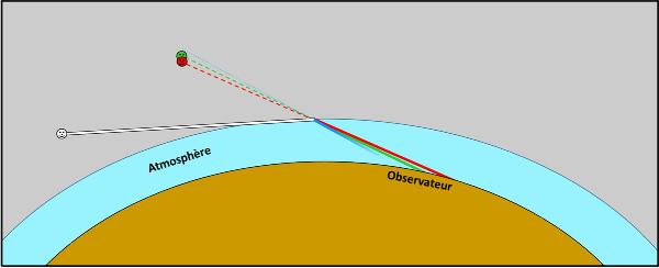 Schéma hyper-simplifié de la réfraction-décomposition de la lumière par l'atmosphère lors d'un éclairage rasant avec prise en compte de la diffusion de la lumière par l'atmosphère