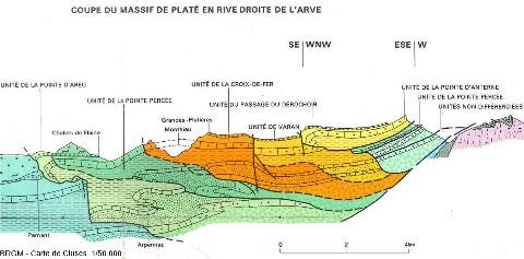 Coupe géologique située en bandeau sous la version papier de la carte géologique BRGM de Cluses au 1/50000