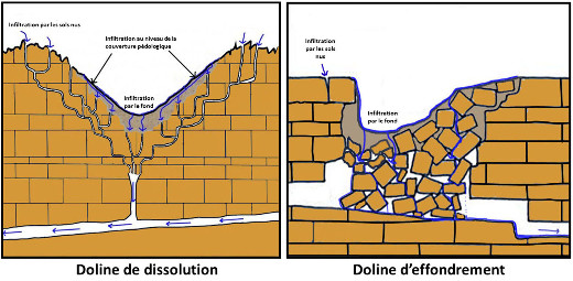 Schémas montrant les deux mécanismes de formation des dolines: dissolution et effondrement