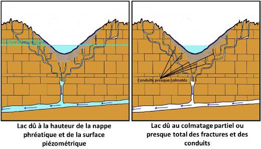Schémas montrant les deux cas de formation d'un lac remplissant une dépression karstique: fond sous le niveau de la nappe ou fond colmaté
