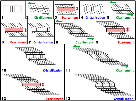 Série de schémas expliquant quel aurait pu être l'origine de l'échantillon de pegmatite syncinématique