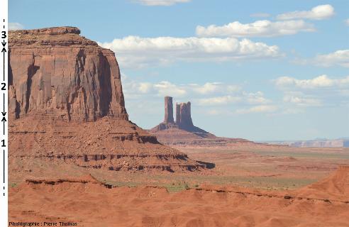La série stratigraphique de Monument Valley
