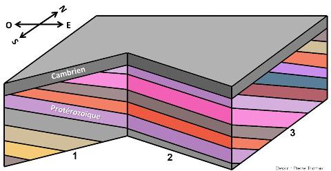 Bloc diagramme théorique expliquant la raison géométrique pour laquelle la discordance se voit bien sur les faces 1 et 3 du canyon, mais pas sur la face 2