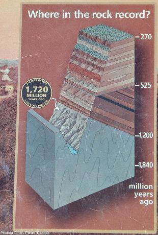 Panneau explicatif implanté sur un sentier longeant le Grand Canyon du Colorado