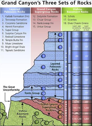 Log stratigraphique précis de la série du Grand Canyon du Colorado, avec le nom des étages stratigraphiques, leur âge en million d'années, le nom des formations, leur épaisseur