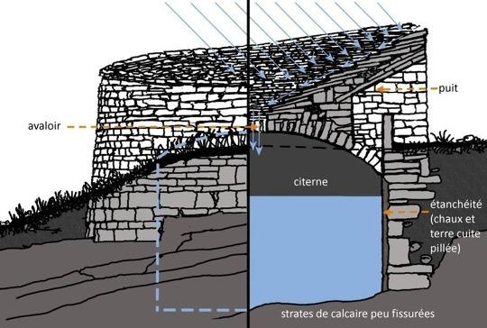 Coupe théorique d'un toit citerne