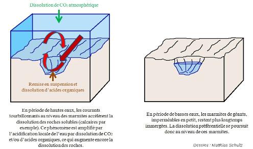 Mécanisme chimique de formation des marmites de géants (potholes) et poches d'eau (waterpockets)