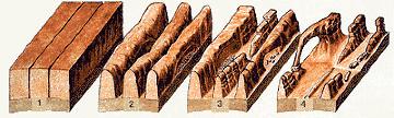 Résumé des stades d'évolution érosive des grès Entrada menant à la formation travées rocheuses, d'arches et de pinacles