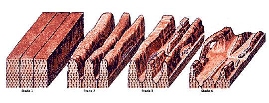 Schéma expliquant l'origine de l'arche du Spitzkoppe, Namibie