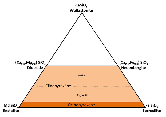 "Le ""trapèze des pyroxènes"" et ses quatre pôles: enstatite (MgSiO3), ferrosilite (FeSiO3), diopside ([Ca0,5Mg0,5]SiO3), et hédenbergite ([Ca0,5Mg0,5]SiO3)"