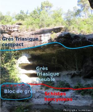Interprétation de l'affleurement de grès triasique sur la rive droite de la cascade du Baumicou